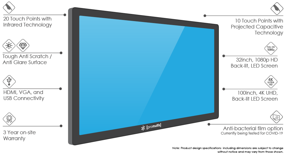 promultis electra procap screens