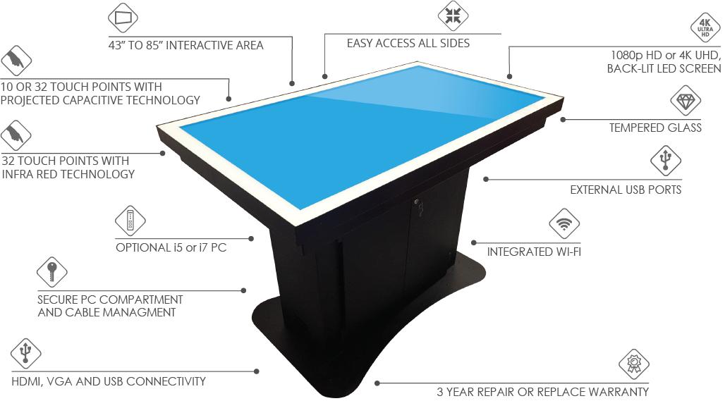 Promultis uno table
